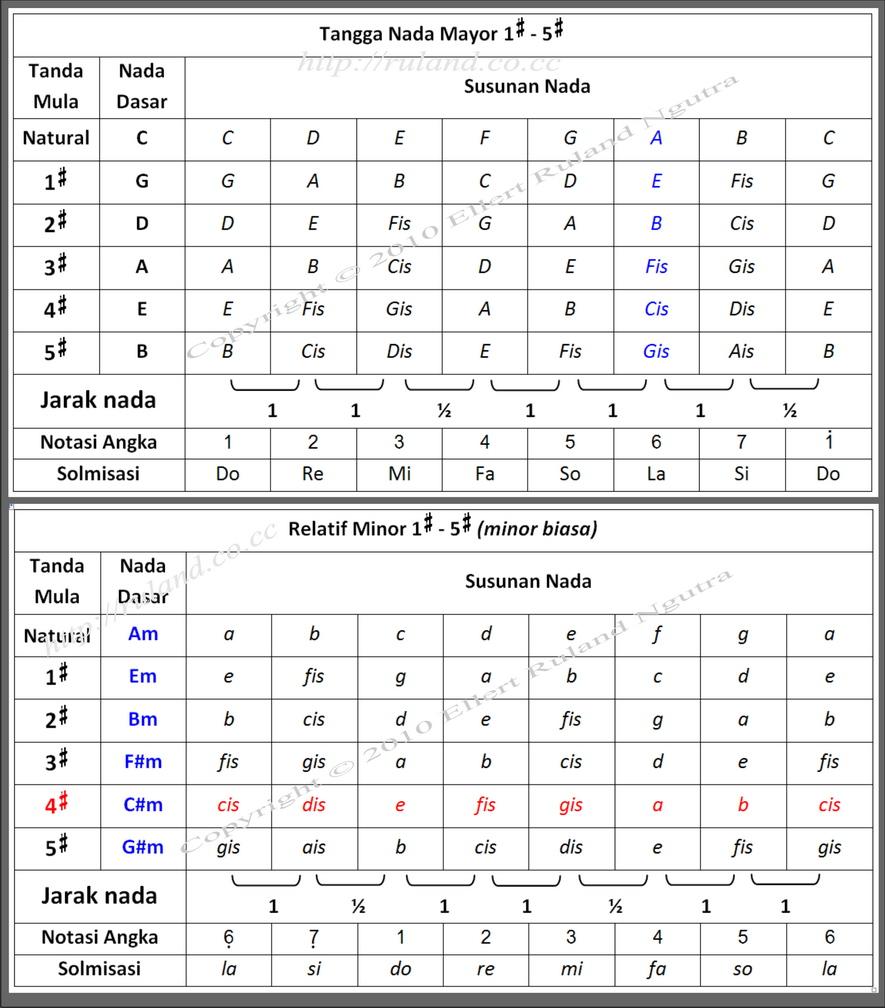 Image Result For Belajar Teori Musik Dasar